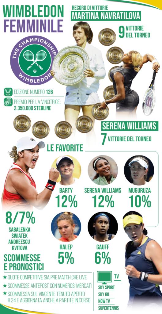 Wimbledon femminile: statistiche e albo d'oro.