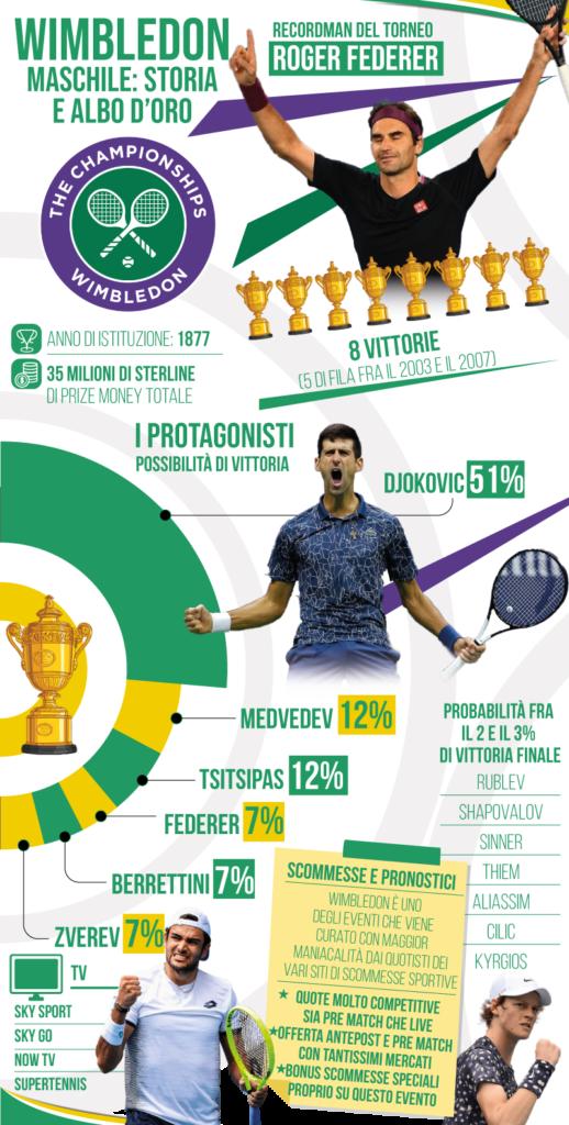 Wimbledon maschile: statistiche e albo d'oro.