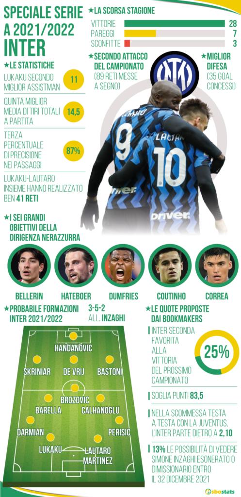 Statistiche Inter Serie A 2021/2022