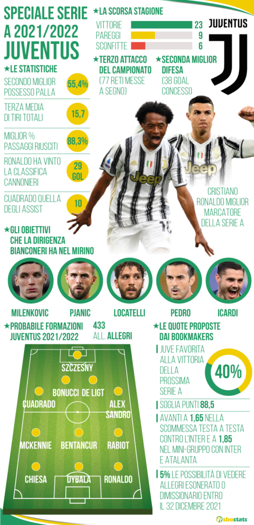 Statistiche Juventus Serie A 2021/22